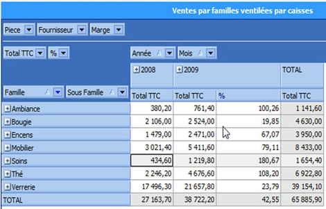 stats par familles