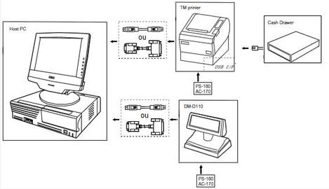 Memsoft TPV Oxygène: matériel de caisse