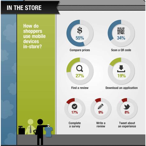 �tude sur l'utilisation des mobiles dans le magasin