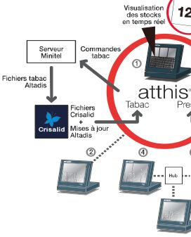 logiciel de caisse atthis: gestion des commandes de tabac