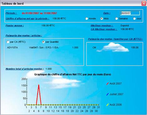 Tableau de bord de Ciel Point de Vente 2008
