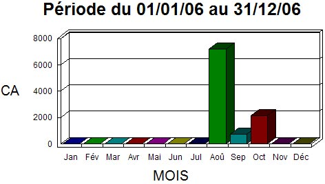 ciel point de vente: statistiques par mois