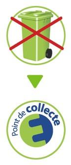 logos écotaxe et point de collecte