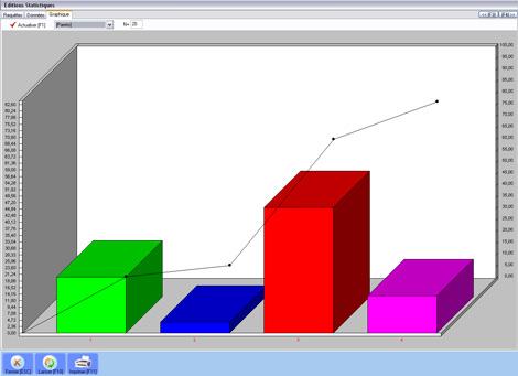 Graphique statistique de Firstmag *