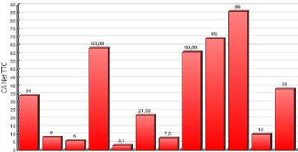 logiciel de caisse front shop: les statistiques
