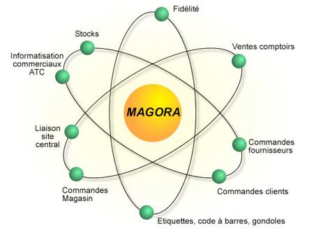 Magora *