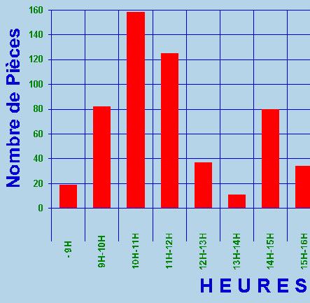 Statistiques graphiques des ventes par heure dans Pressing Plus
