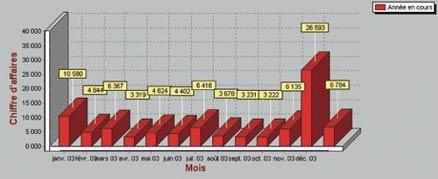 logiciel de caisse xl-pos: les statistiques